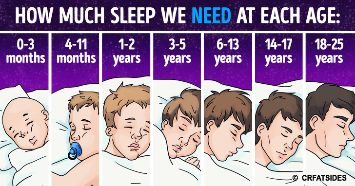 How Much Sleep We Really Need Daily Depending on Our Age-Science Explains
