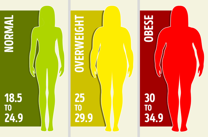 How To Identify Where You Have Excess Fat and Make It Vanish